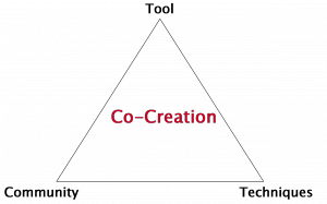 Co-creation